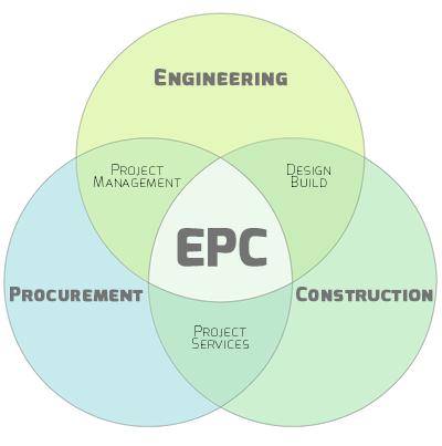 EPC-CSSI
